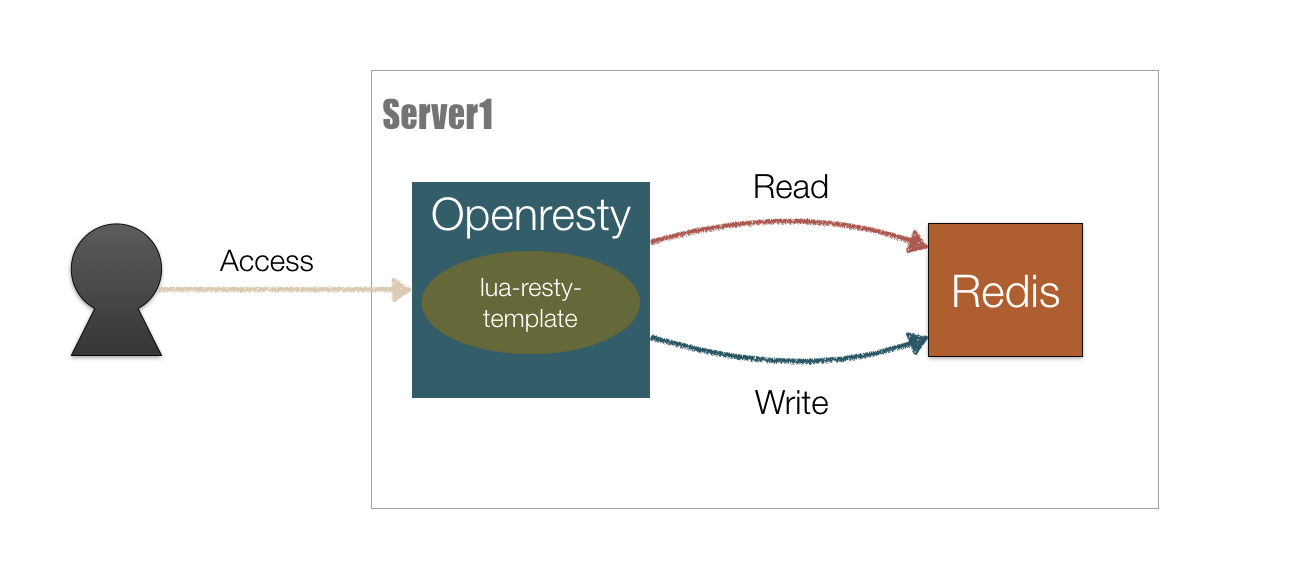 openresty_redis